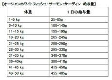 画像3: 最短賞味2022.6.18・フィッシュ4ドッグ サーモン 小粒 6kg大袋 成犬シニア犬 穀物不使用FISH4DOGS正規品f4d07818 (3)