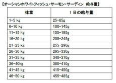 画像3: 最短賞味2022.5.12・フィッシュ4ドッグ オーシャンホワイトフィッシュ小粒 3kgグレインフリー ドッグフードFISH4DOGS正規品f4d80048 (3)